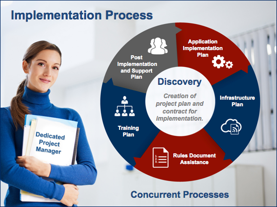 implementation graphic